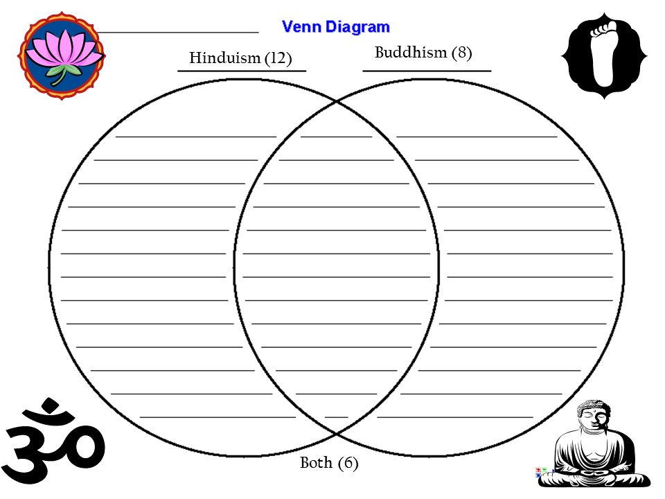 Hinduism and buddhism activities ppt video online download 3 buddhism 8 hinduism 12 both 6 ccuart Images