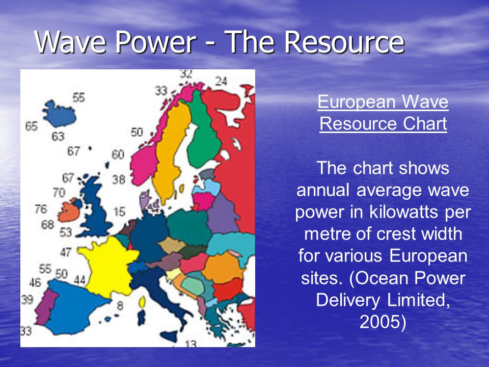 European Wave Resource Chart