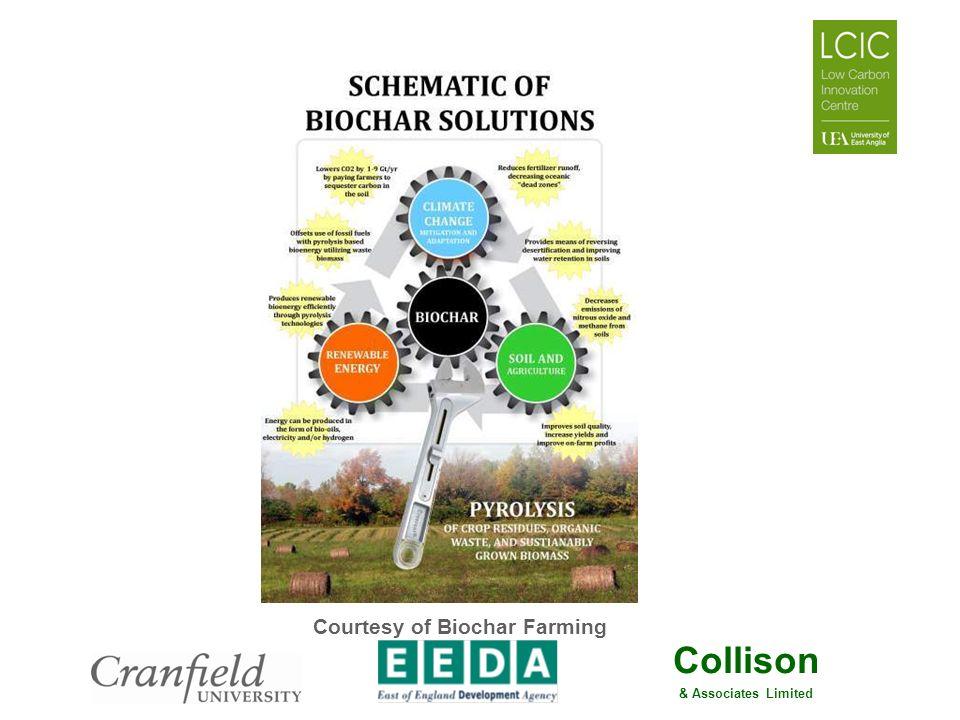 Courtesy of Biochar Farming
