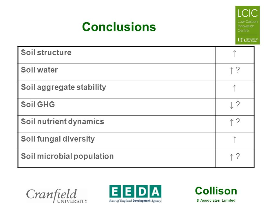 Conclusions Soil structure ↑ Soil water ↑ Soil aggregate stability