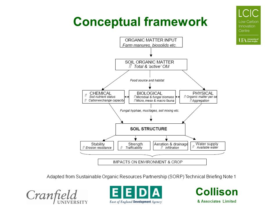 Conceptual framework Adapted from Sustainable Organic Resources Partnership (SORP) Technical Briefing Note 1.