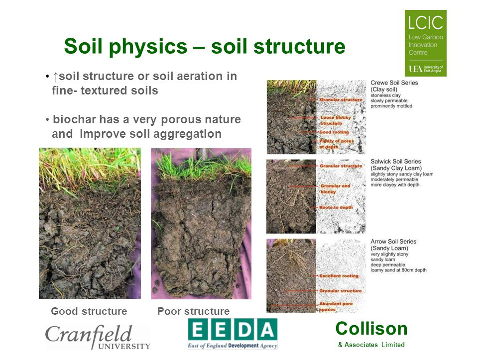 Soil physics – soil structure