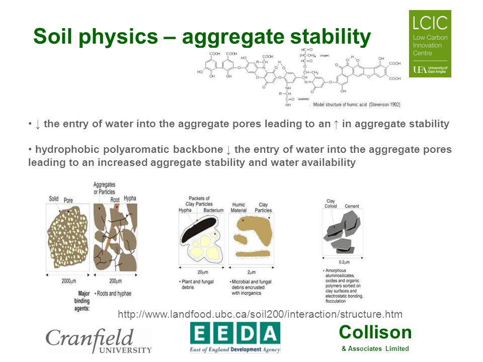 Soil physics – aggregate stability