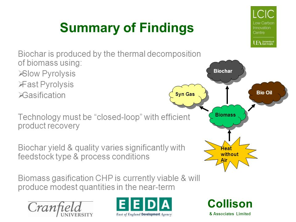 Summary of Findings Biochar is produced by the thermal decomposition of biomass using: Slow Pyrolysis.
