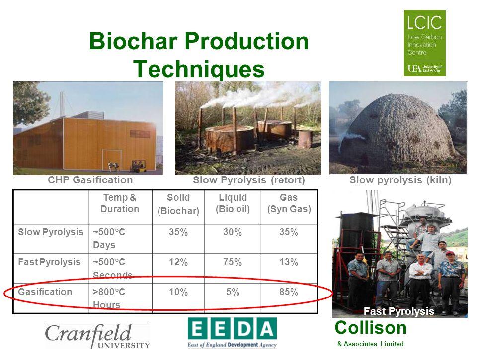 Biochar Production Techniques