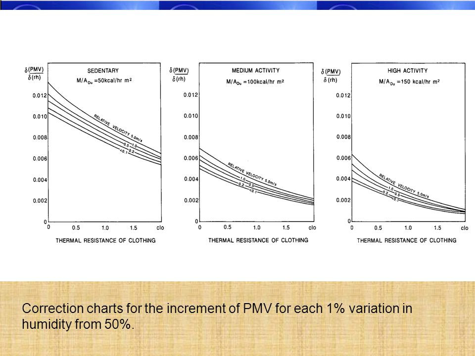 Correction charts for the increment of PMV for each 1% variation in humidity from 50%.