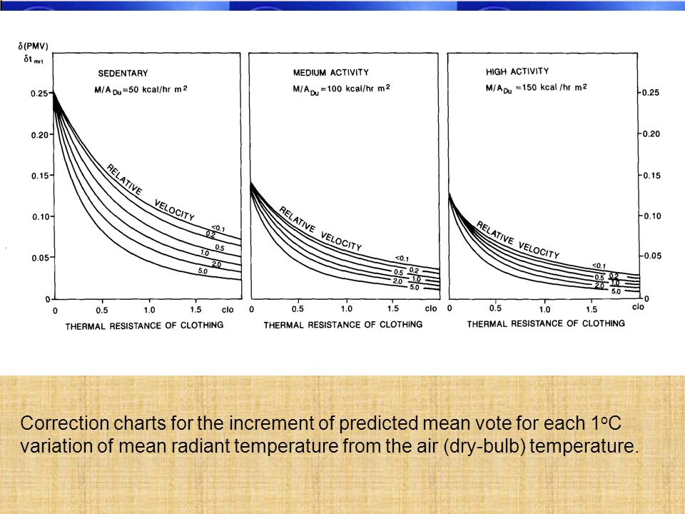 Correction charts for the increment of predicted mean vote for each 1oC variation of mean radiant temperature from the air (dry-bulb) temperature.