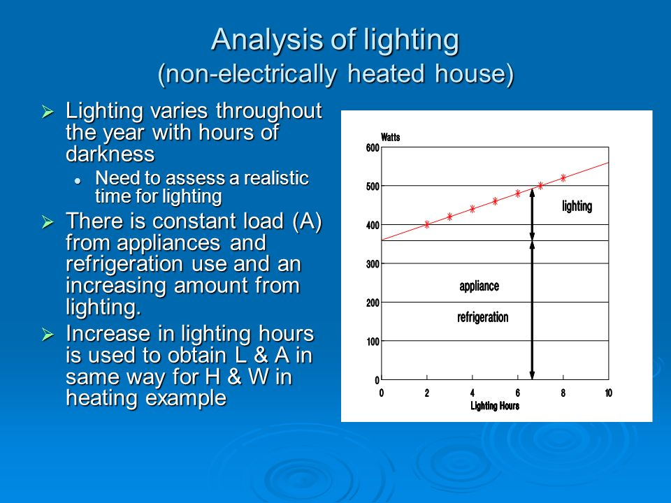 Analysis of lighting (non-electrically heated house)