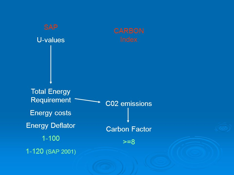 Total Energy Requirement