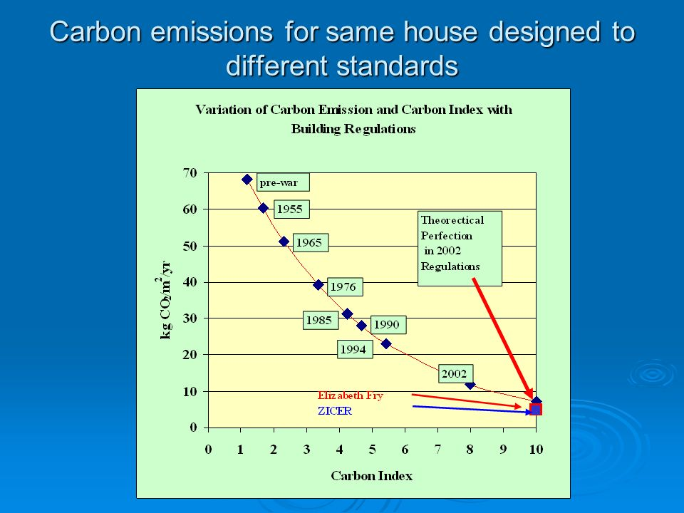 Carbon emissions for same house designed to different standards