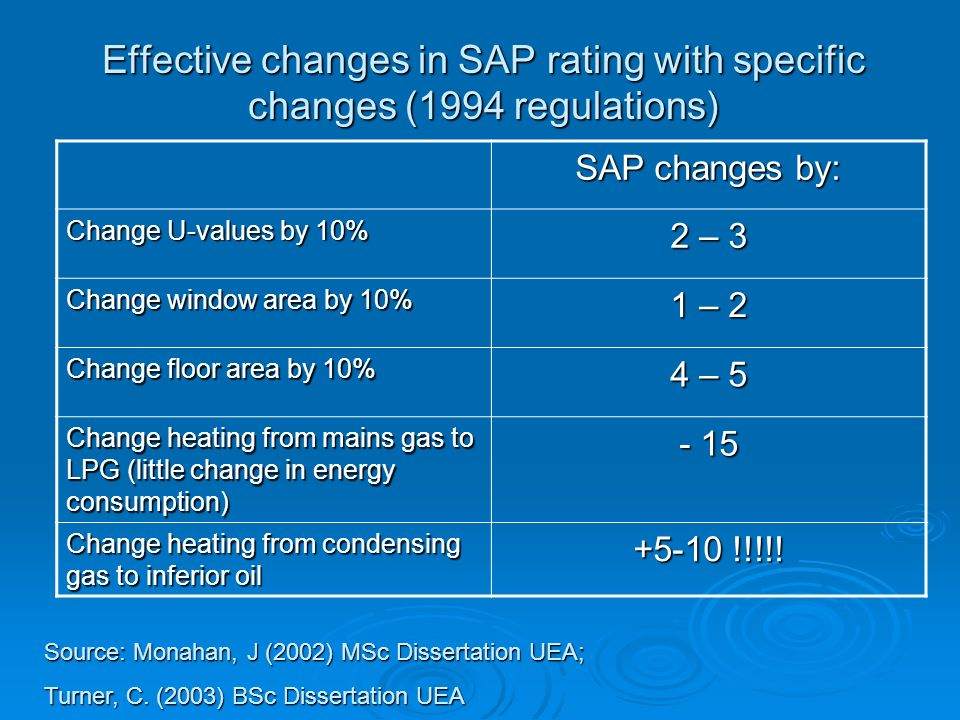 Effective changes in SAP rating with specific changes (1994 regulations)