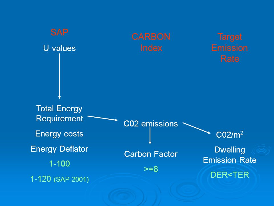 SAP CARBON Index Target Emission Rate U-values