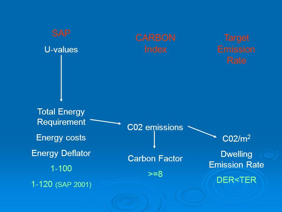 SAP CARBON Index Target Emission Rate U-values