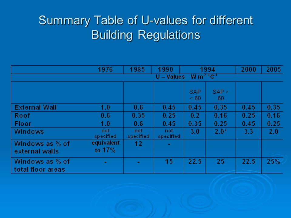 Summary Table of U-values for different Building Regulations