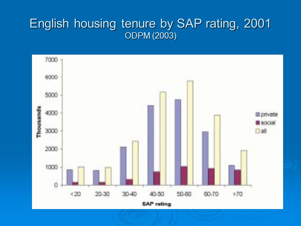 English housing tenure by SAP rating, 2001 ODPM (2003)