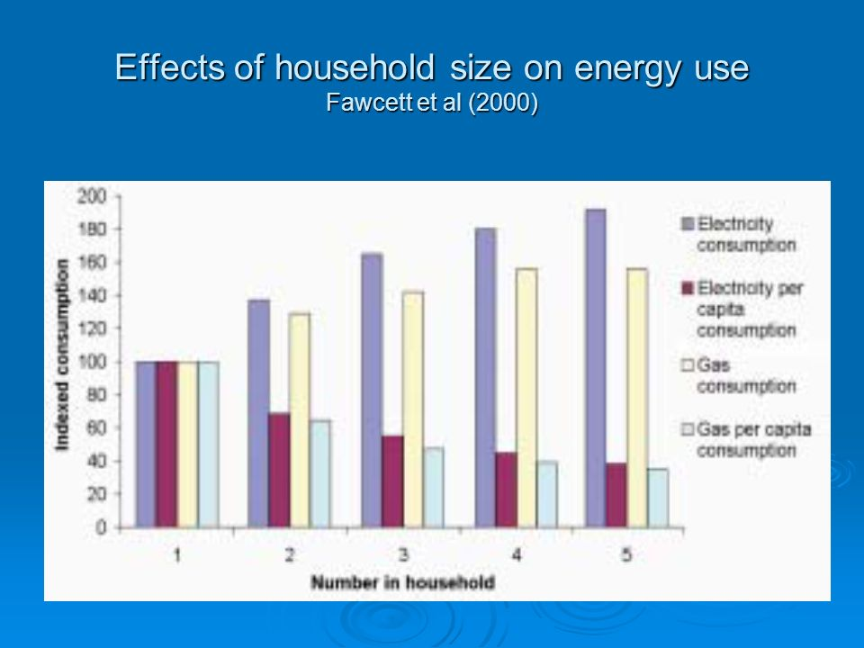 Effects of household size on energy use Fawcett et al (2000)