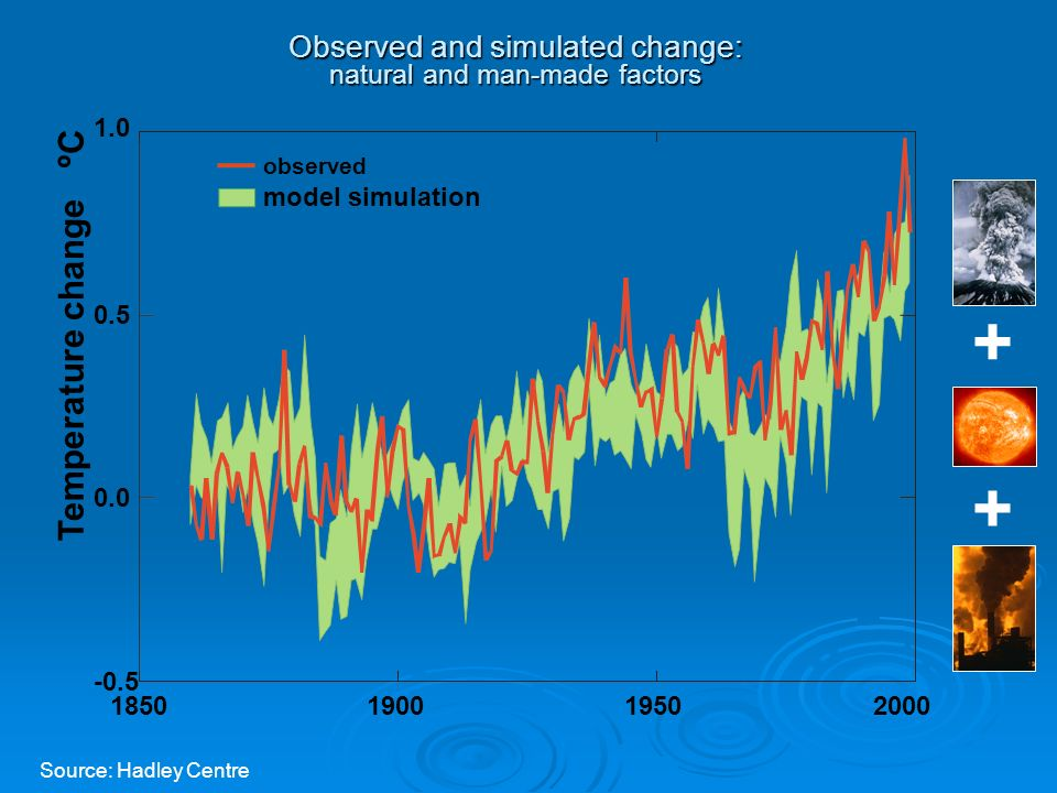 Observed and simulated change: natural and man-made factors