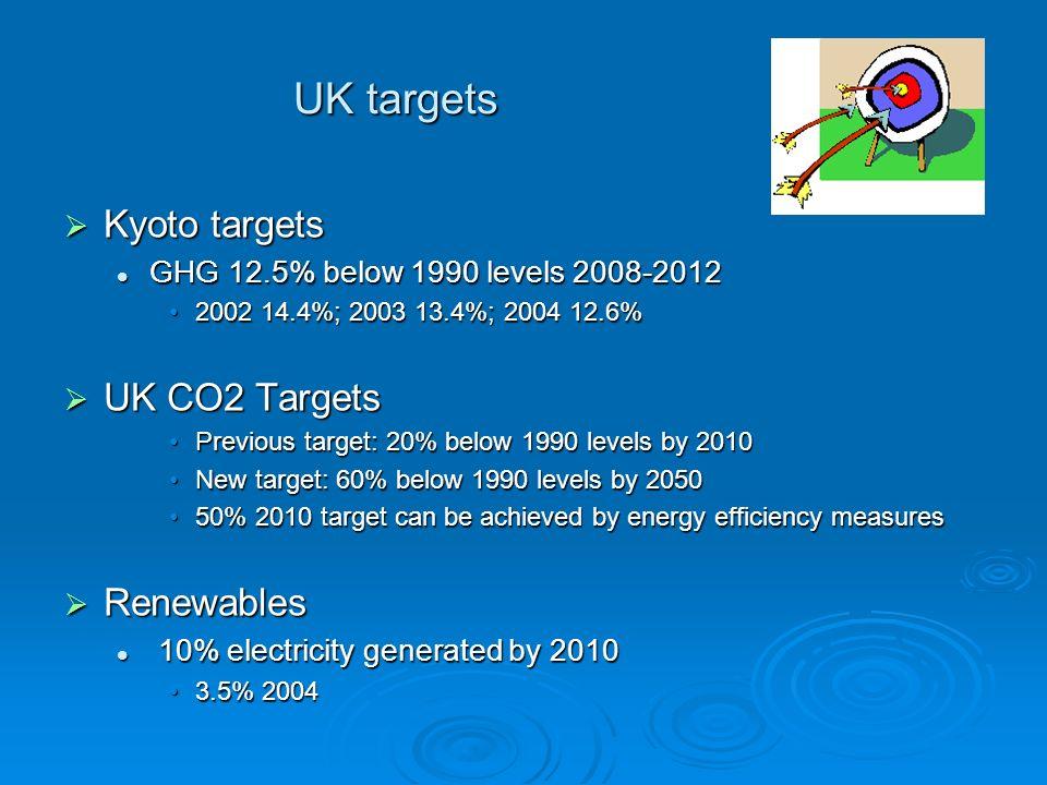 UK targets Kyoto targets UK CO2 Targets Renewables