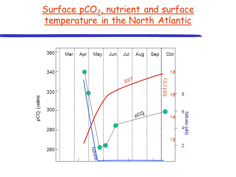 Surface pCO2, nutrient and surface temperature in the North Atlantic