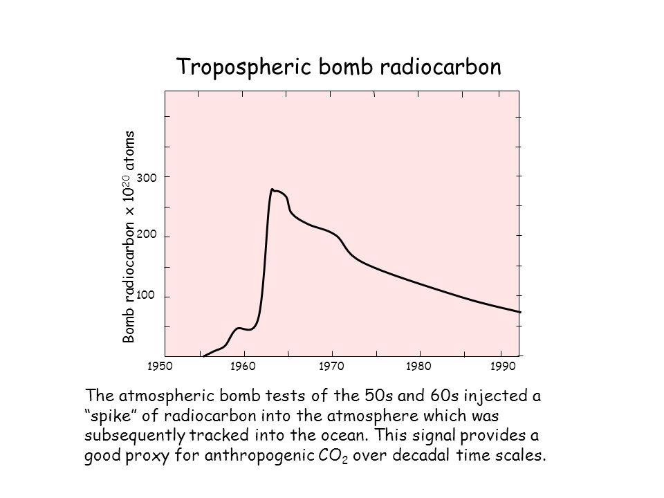 Tropospheric bomb radiocarbon