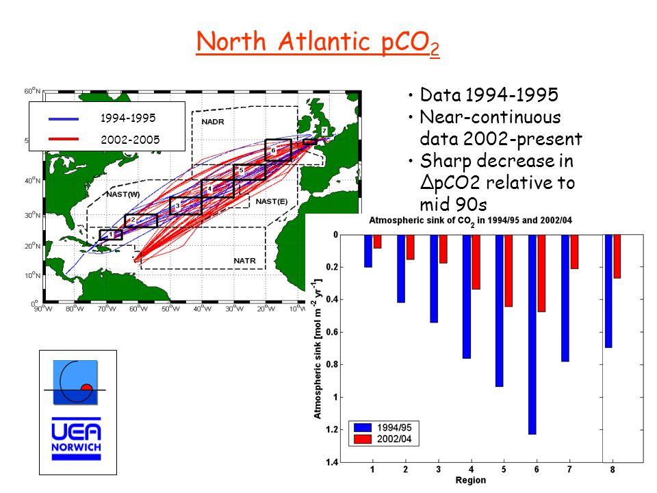 North Atlantic pCO2 Data 1994-1995 Near-continuous data 2002-present