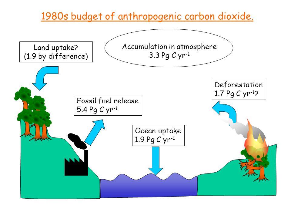 Accumulation in atmosphere