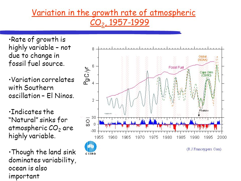 Variation in the growth rate of atmospheric CO2, 1957-1999