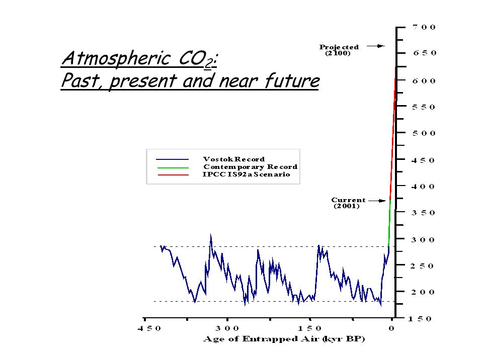 Atmospheric CO2: Past, present and near future