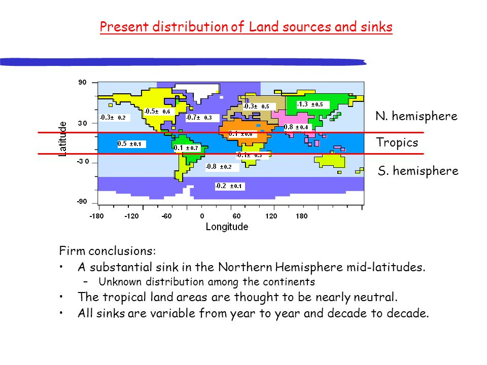 Present distribution of Land sources and sinks