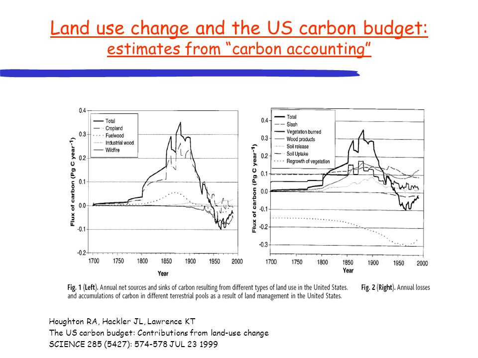 Land use change and the US carbon budget: estimates from carbon accounting