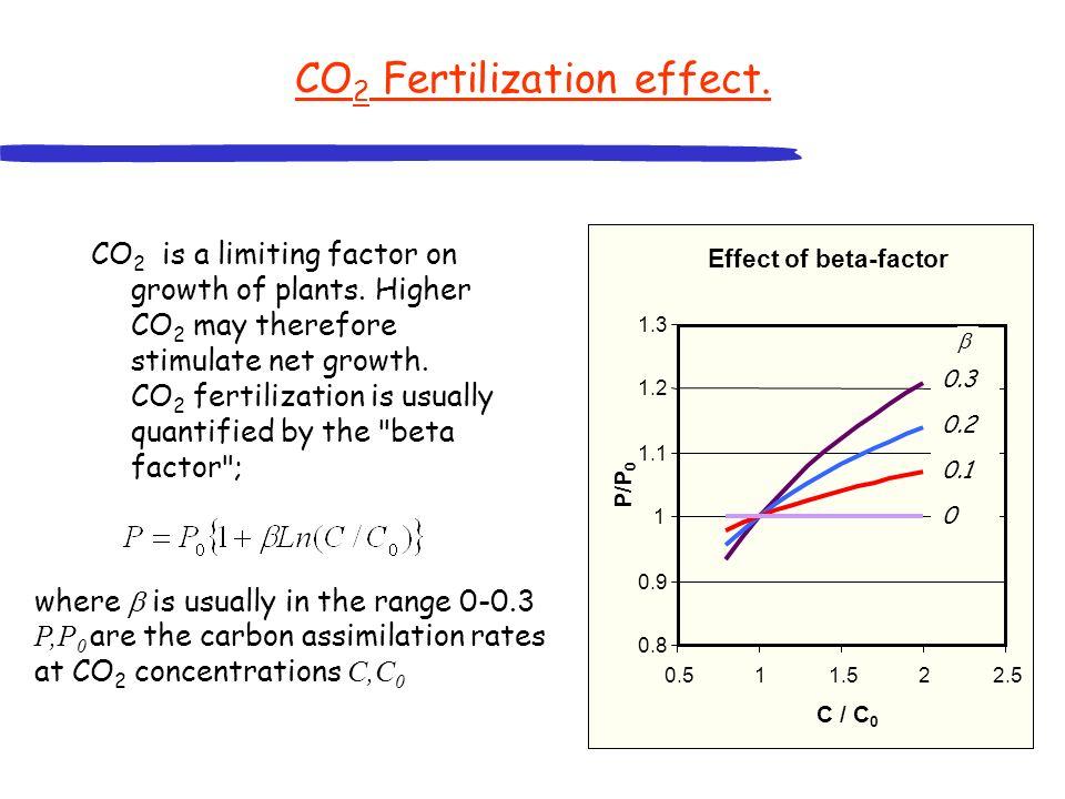 CO2 Fertilization effect.