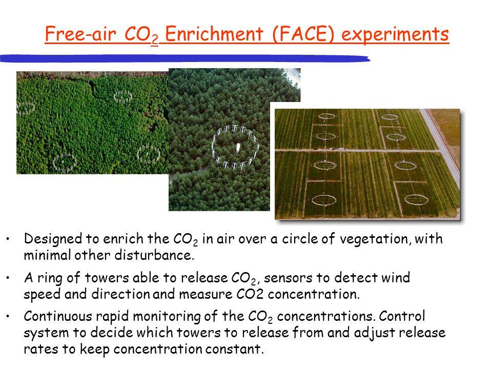 Free-air CO2 Enrichment (FACE) experiments