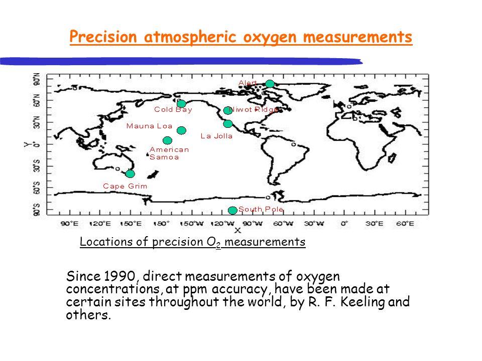 Precision atmospheric oxygen measurements