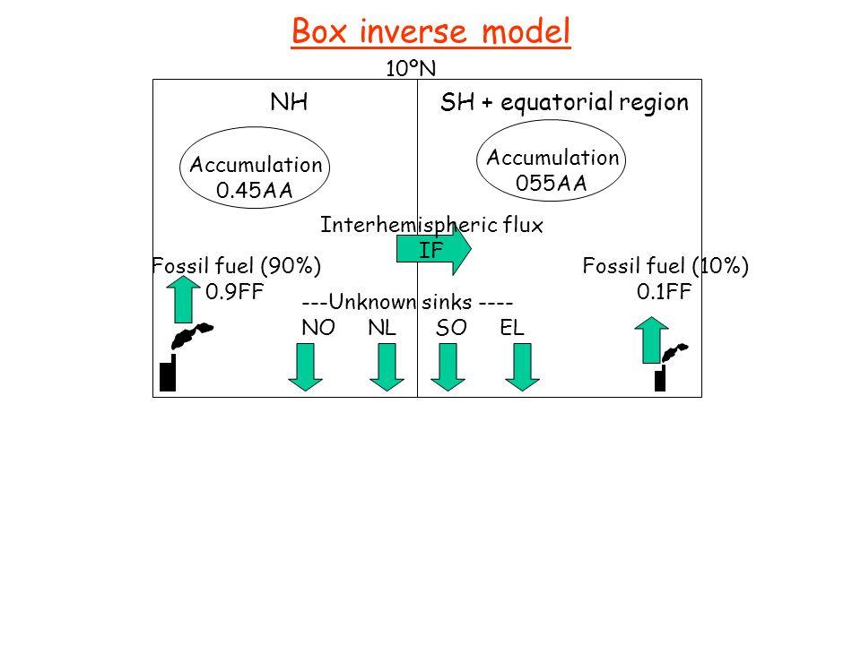 Interhemispheric flux