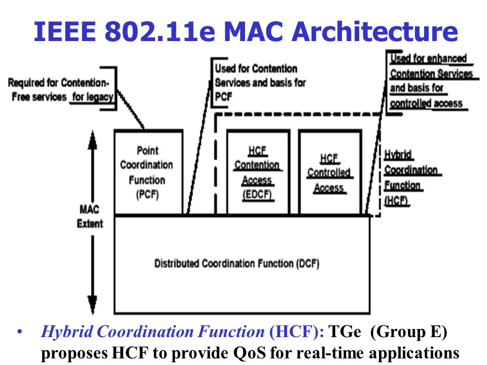 Outline wireless cellular gsm cdma umts wireless lans for Ieee 802 11 architecture