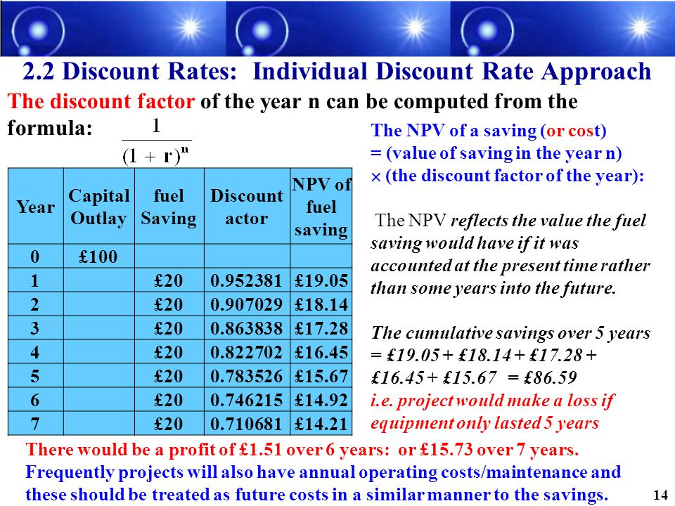 2.2 Discount Rates: Individual Discount Rate Approach