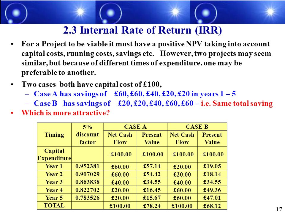 2.3 Internal Rate of Return (IRR)