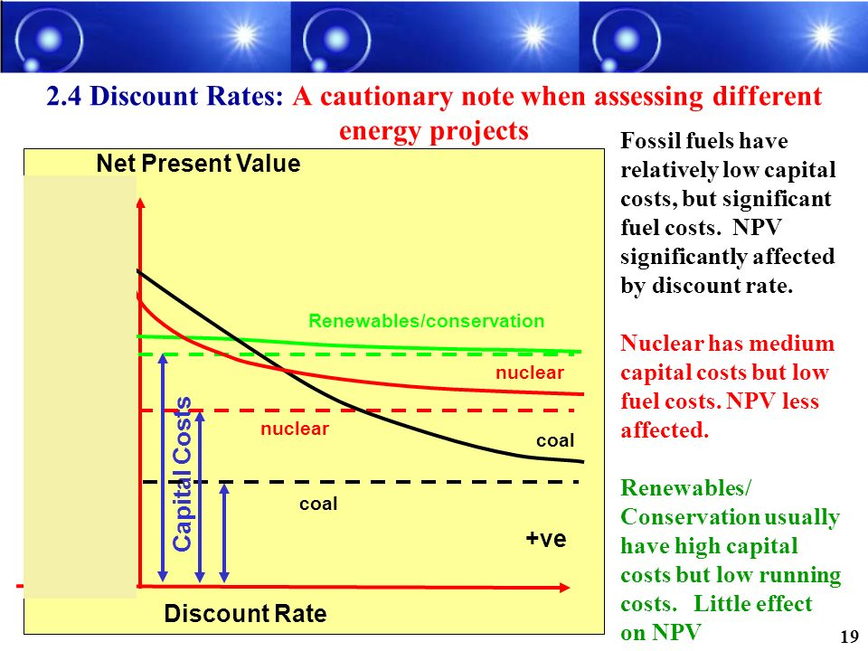 2.4 Discount Rates: A cautionary note when assessing different energy projects