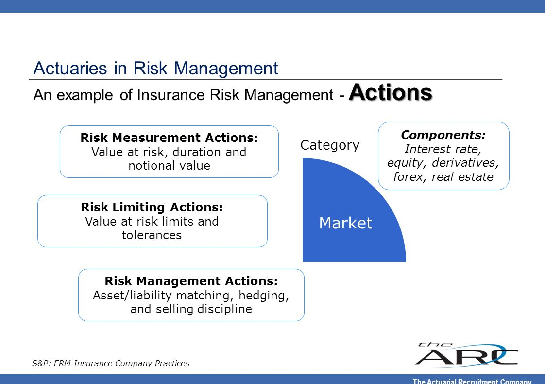 An example of Insurance Risk Management - Actions