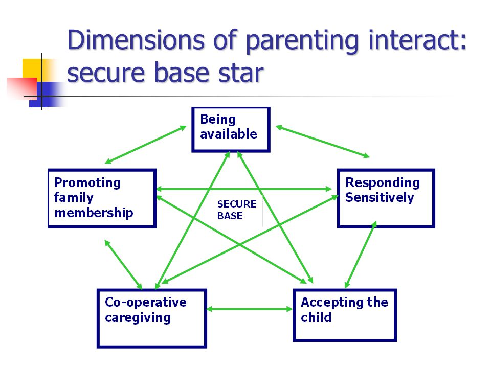 Dimensions of a Play Slide