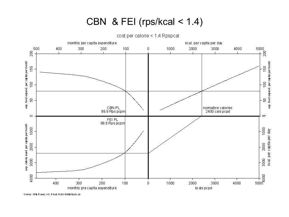 CBN & FEI (rps/kcal < 1.4)