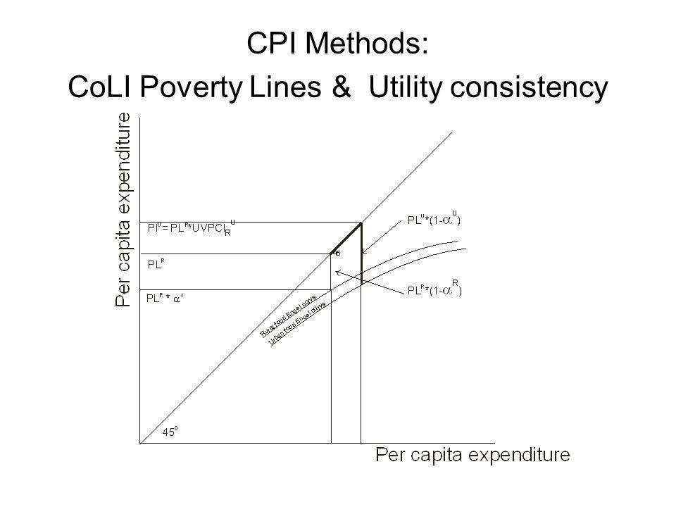 CPI Methods: CoLI Poverty Lines & Utility consistency