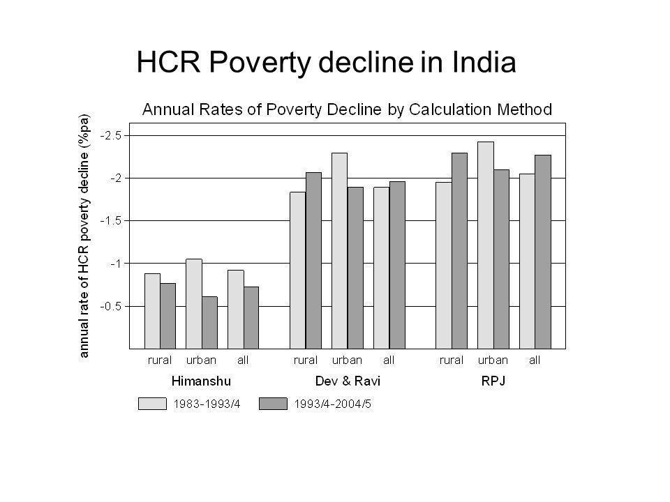HCR Poverty decline in India