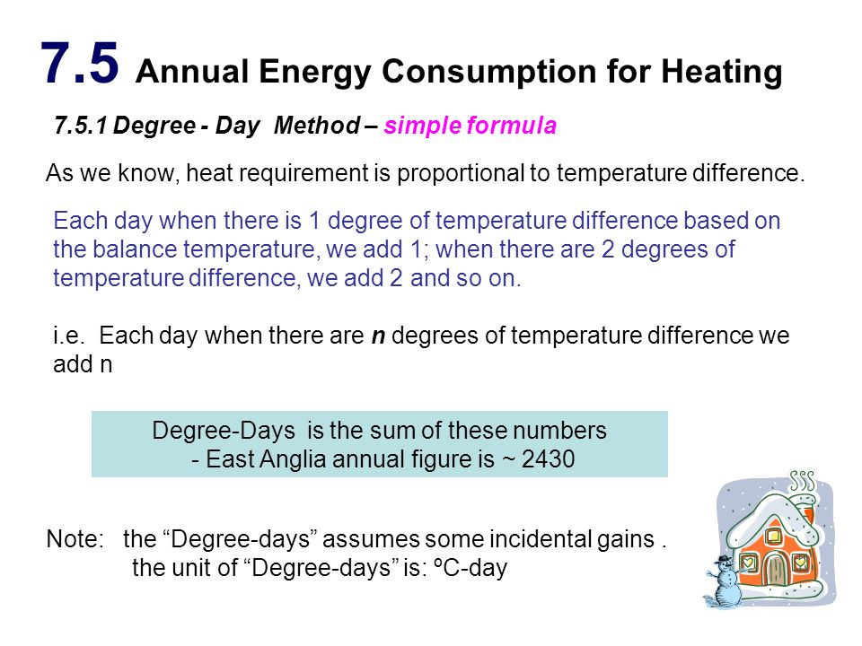 7.5 Annual Energy Consumption for Heating
