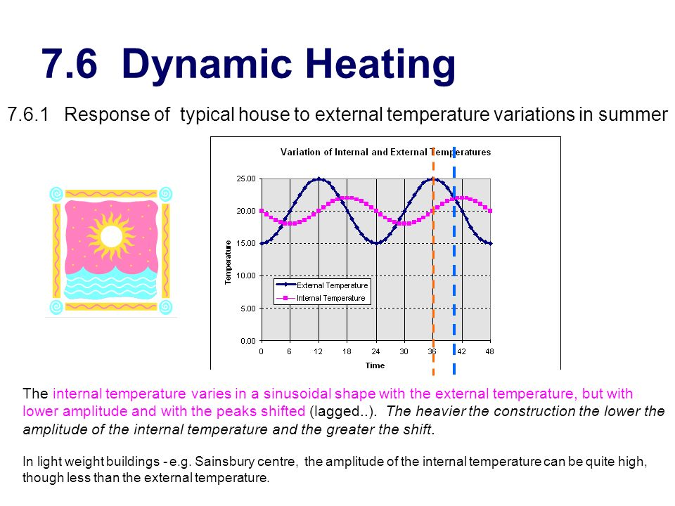 7.6 Dynamic Heating 7.6.1 Response of typical house to external temperature variations in summer.