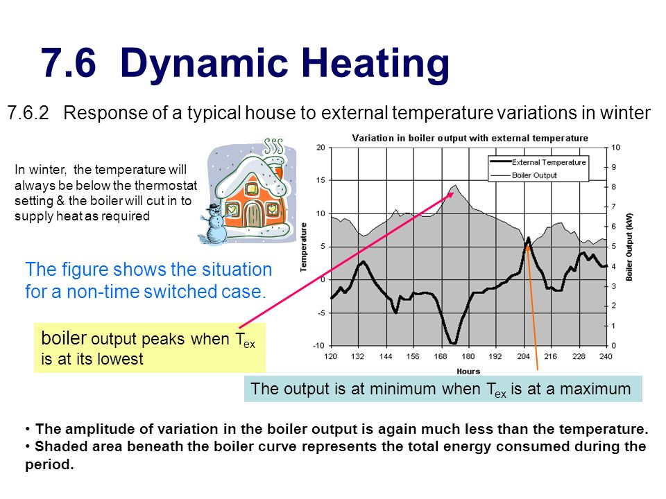 Marvelous Heating Temperature In Winter Images - Best idea home .