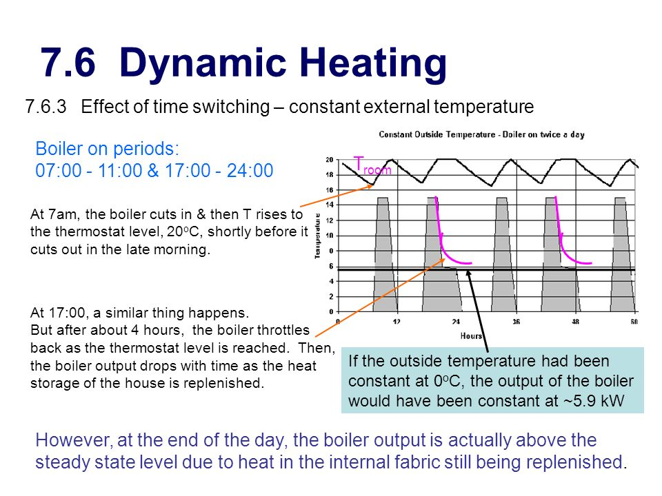 7.6 Dynamic Heating 7.6.3 Effect of time switching – constant external temperature. Boiler on periods: