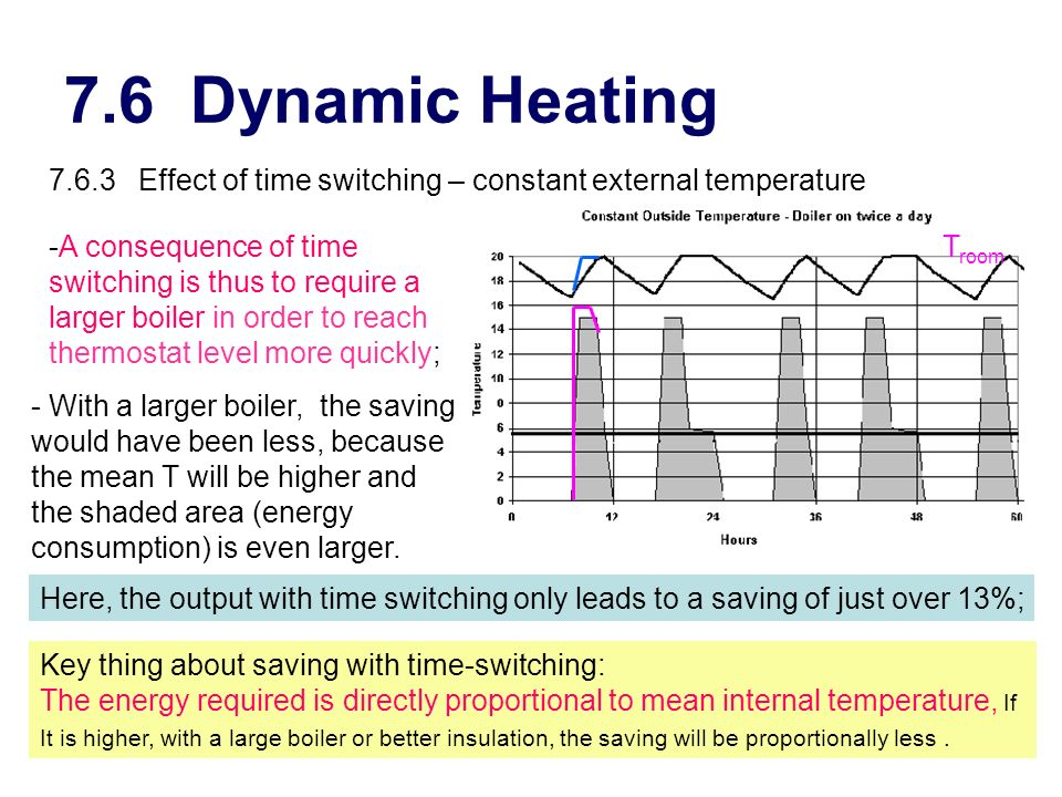 7.6 Dynamic Heating 7.6.3 Effect of time switching – constant external temperature.