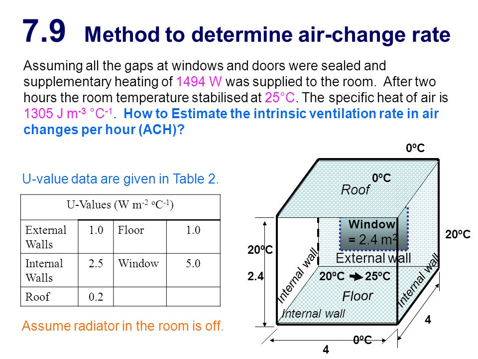 7.9 Method to determine air-change rate