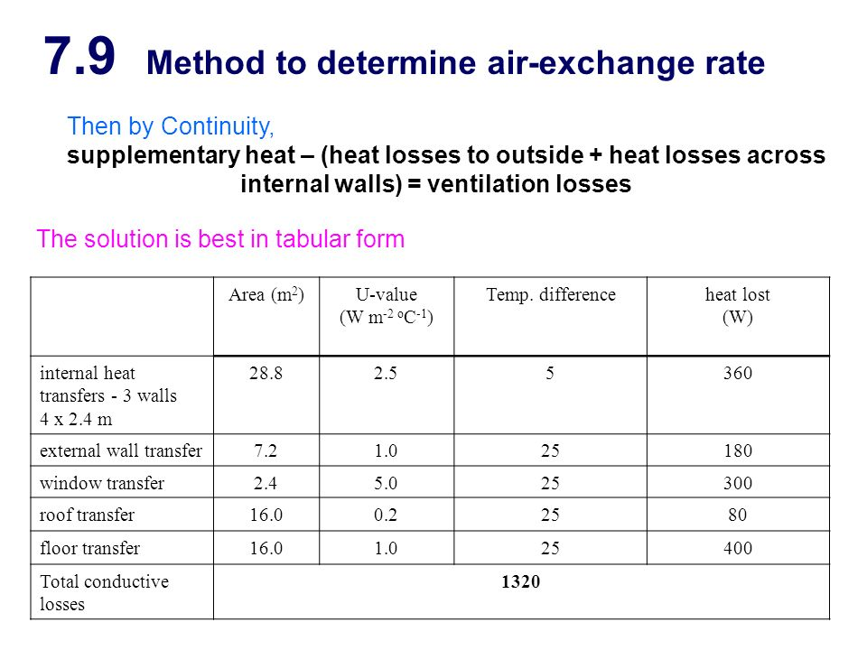 air change rates Air change rate data for dwellings in china are scarce we carried out a study of ventilation rates in 399 homes in tianjin and cangzhou, china carbon dioxide concentration was c.